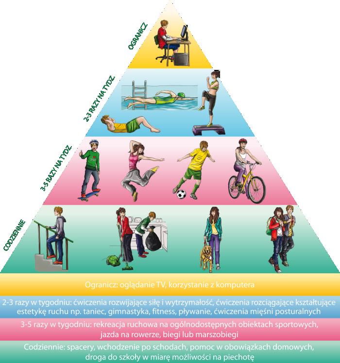 piramida-aktywnosci.png